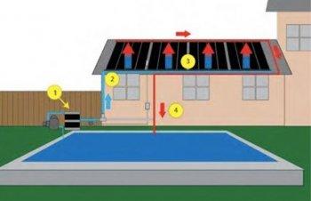Piscina sistemafuncionamiento - Calentadores solares para piscinas ...
