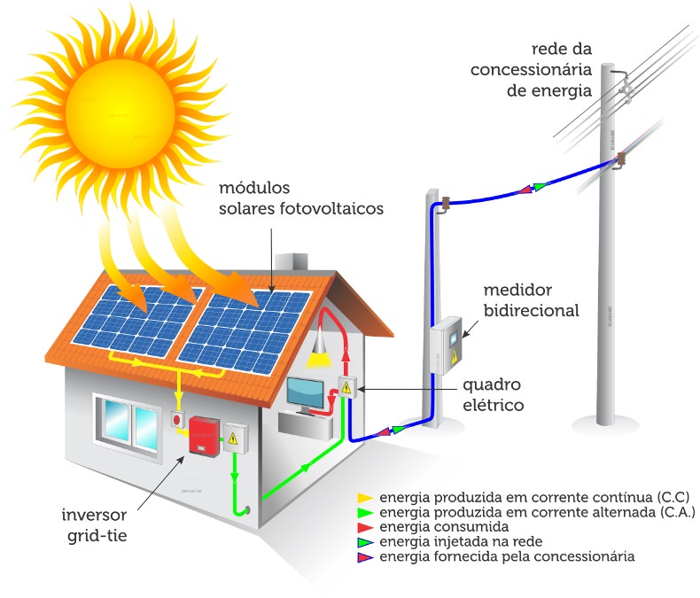 esquemasolargridtie